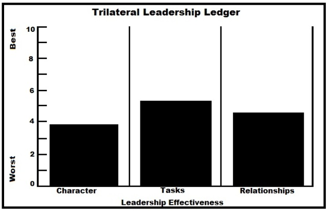 Trilateral Leadership Ledger