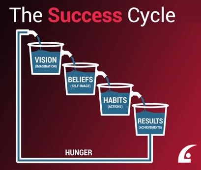 The Success Cycle